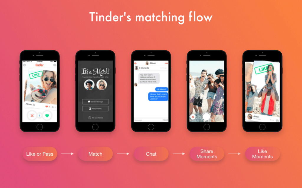 Tinder dating site