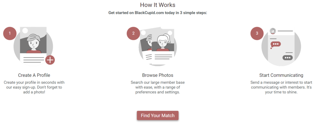 How Does BlackCupid dating site Work